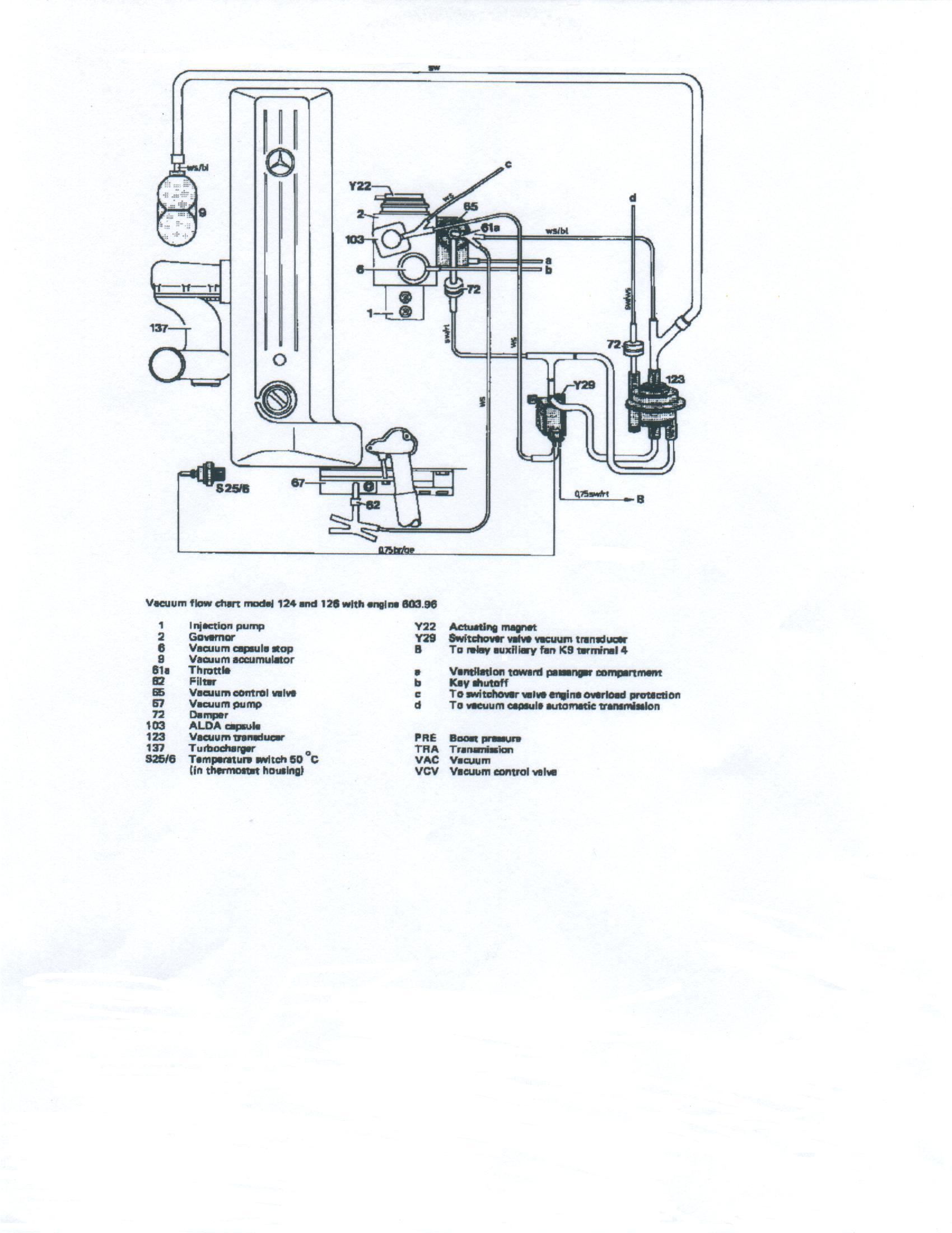 Transmission Engine Diagram Diesel Vacuum System Adjustments